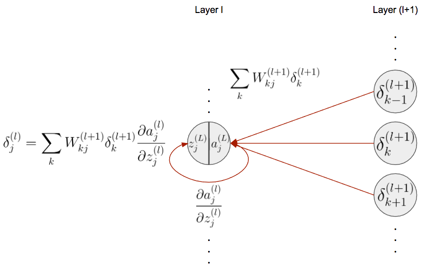 Complete Guide to Deep Neural Networks – Part 2