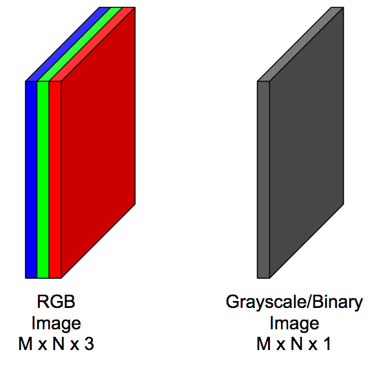 Introduction to Convolutional Neural Networks for Vision
