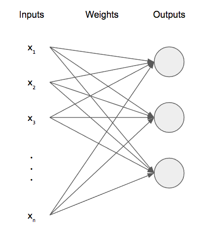 Complete Guide to Deep Neural Networks – Part 1 – Python