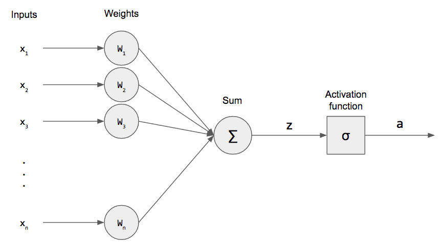 Perceptrons: The First Neural Networks – Zenva | Python Machine
