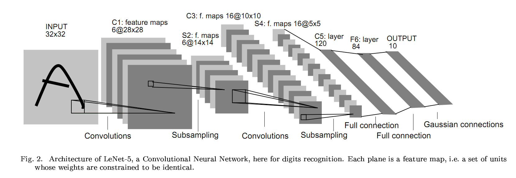 Introduction to Convolutional Neural Networks for Vision Tasks
