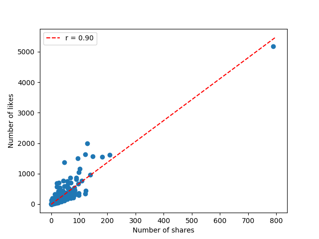Building Blocks – Data Science and Linear Regression