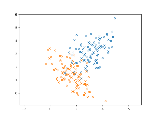 Clustering with Gaussian Mixture Models – Python Machine