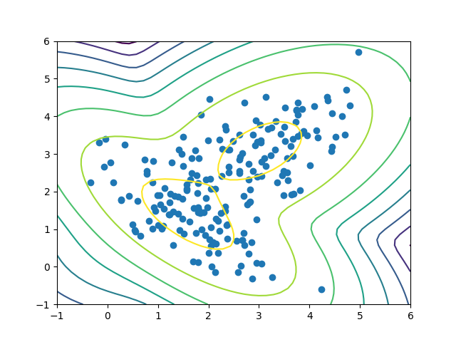 Clustering with Gaussian Mixture Models
