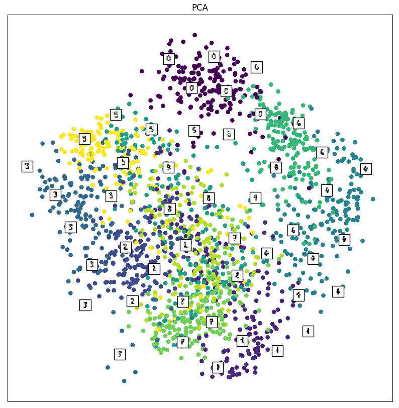 Dimensionality Reduction – Python Machine Learning