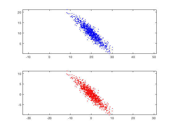 Dimensionality Reduction – Zenva | Python Machine Learning Tutorials
