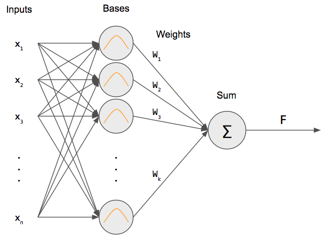 Using Neural Networks for Regression: Radial Basis Function Networks