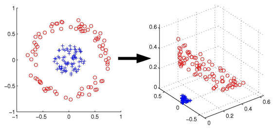 Classification with Support Vector Machines – Python Machine
