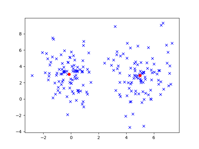 Data Clustering with K-Means