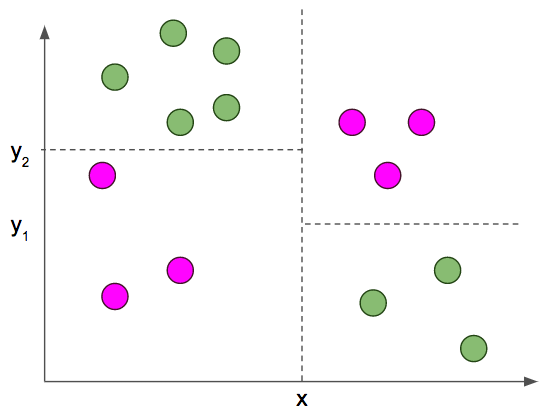 Supervised Learning – Using Decision Trees to Classify Data