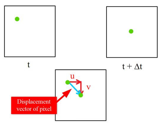 Mathematical representation of pixel being displaced