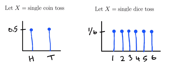 Graphs with distributions of coin and dice toss