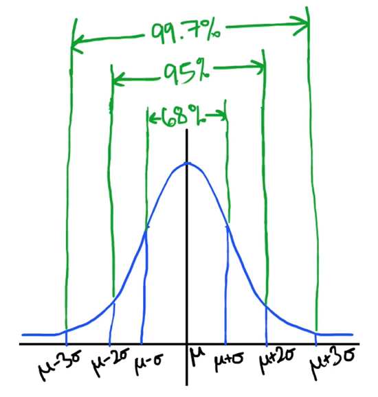 Graph showing where the normal distribution is