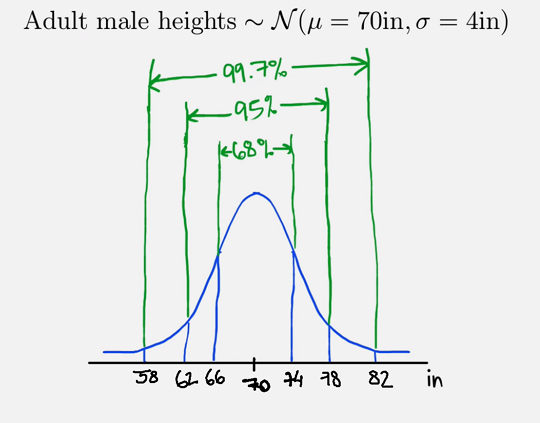 Adult male heights graph with empirical formula applied