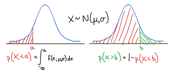 Density functions for graph and data