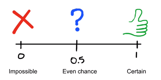 Line showing how to evaluate chance by probability decimal
