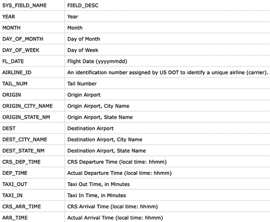 Flight information in CSV file