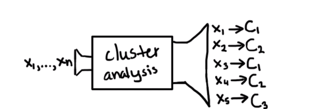 Visual representation of points going through cluster analysis
