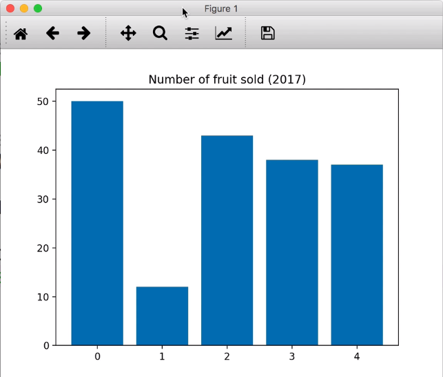 Matplotlib column chart with numbers and title annotated