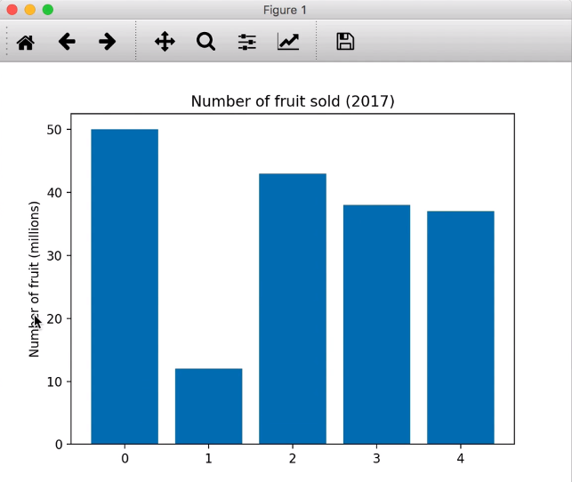 Matplotlib chart with axis label