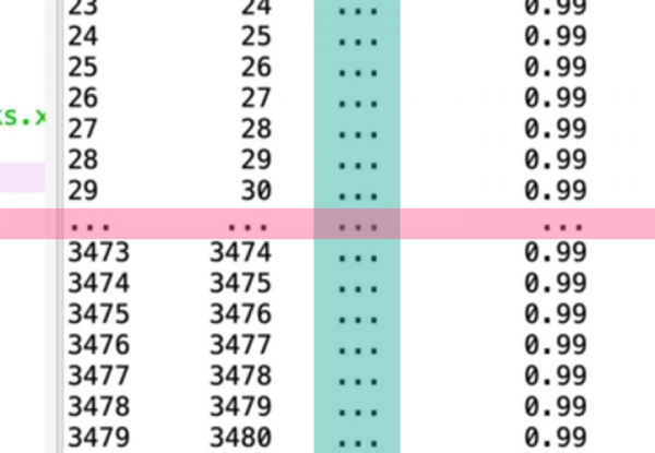 Pandas showing some data was cut with pink bar