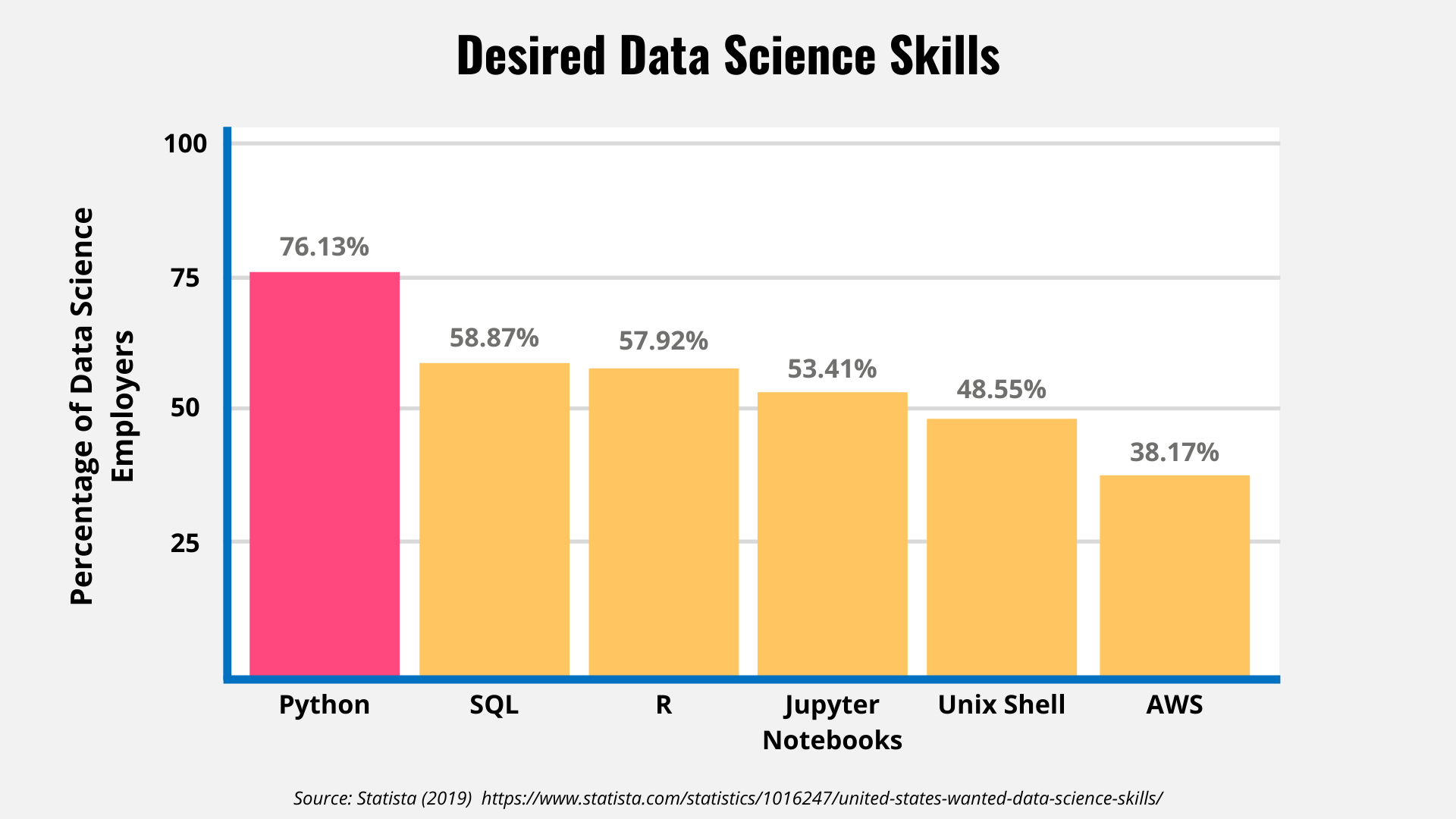 Bar graph displaying desired skills for data science
