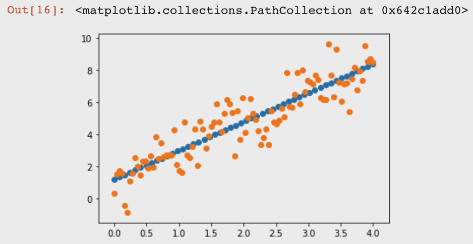 Basic linear regression model